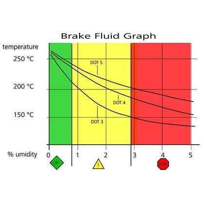 Brembo Racing LCF 600 Plus Brake Fluid 500ml
